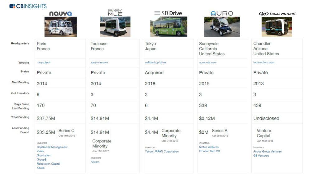 aziende protagoniste shuttle a guida autonoma