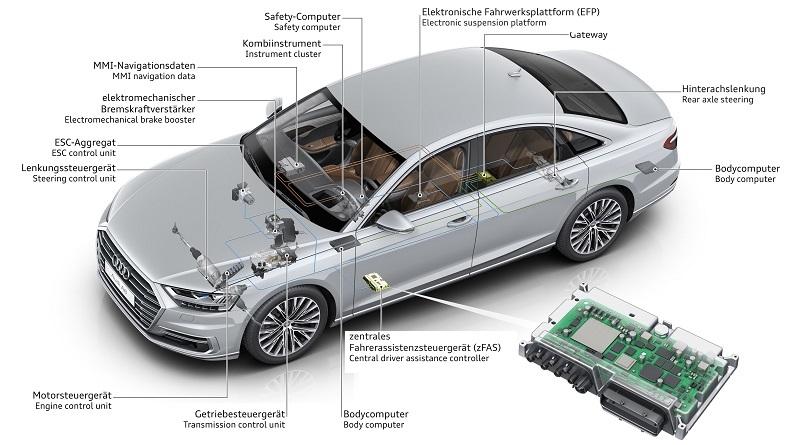 Audi A8 AI Traffic Jam Pilot zFAS