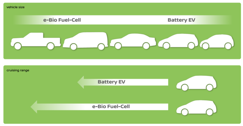 Il posizionamento di mercato dei futuri veicoli e-Bio Fuel Cell secondo Nissan. (Image source: Nissan USA Media website).