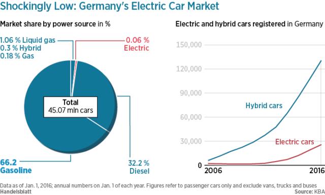 mercato auto elettriche Germania