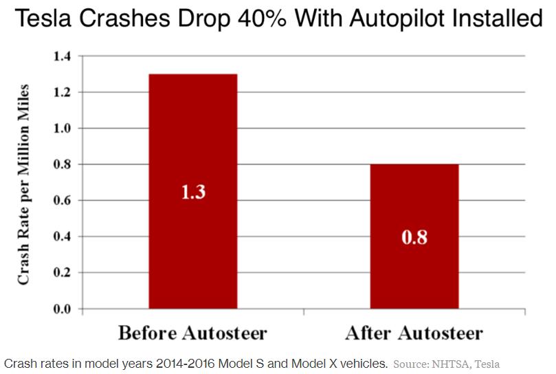 tesla autosteer autopilot