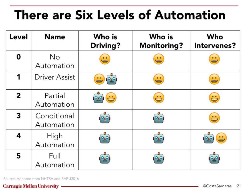 I livelli SAE della guida autonoma (credito immagine professor Costa Samaras/Carnegie Mellon University)