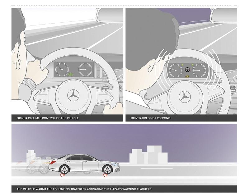 Mercedes-Benz Classe S Distronic Plus