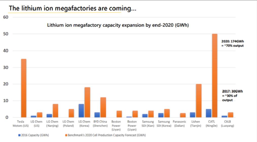 batterie produzione GWh 2020