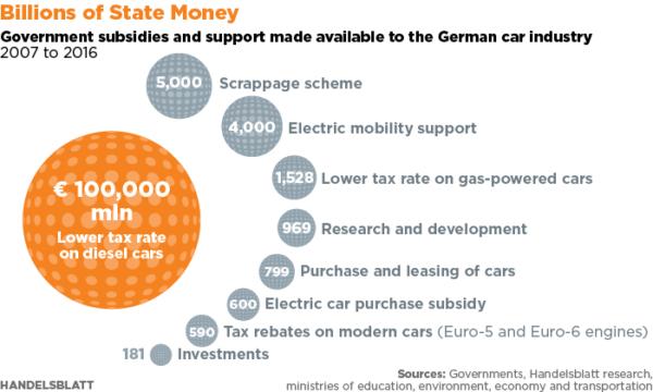 sussidi ricerca sviluppo gruppi auto germania