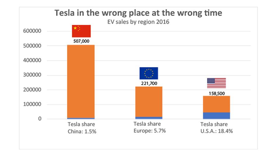 Tesla Cina mercato auto elettriche