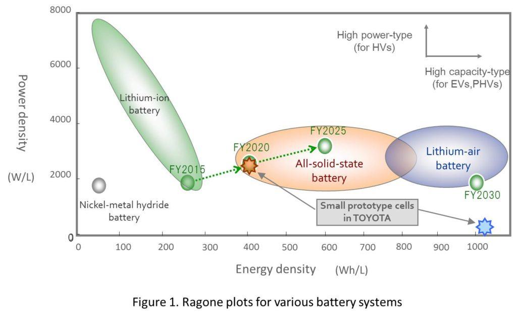 grafico batterie stato solido