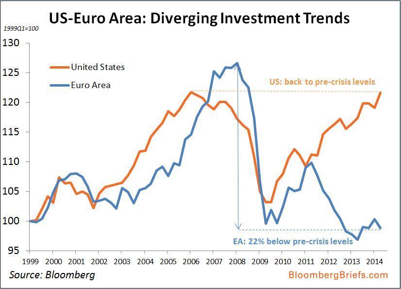 investimenti USA Unione Europea