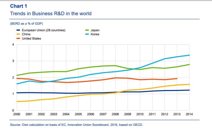Le spese in ricerca e sviluppo del settore privato in percentuale sul PIL. (fonte Reinhilde Veugelers)