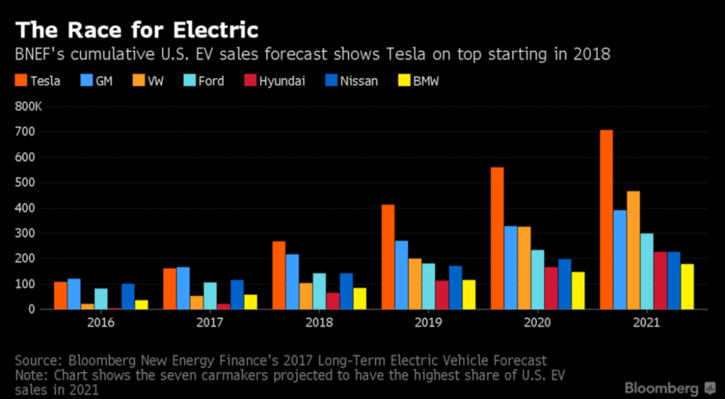 previsioni vendite auto elettriche USA fino al 2021