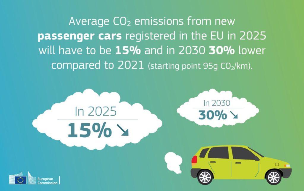 pacchetto mobilità pulita Unione Europea