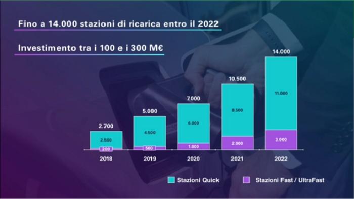14.000 postazioni di ricarica ENEL per auto elettriche entro 2022