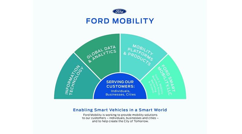 Ford acquisisce Autonomic e TransLoc per rafforzare i suoi piani sulla mobilità