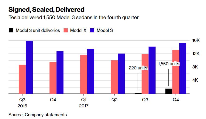 produzione Tesla quarto trimestre 2017 inferiore alle attese