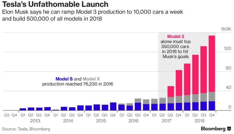 Il 2017 di Tesla si conclude con un altro record e con un'altra delusione 1