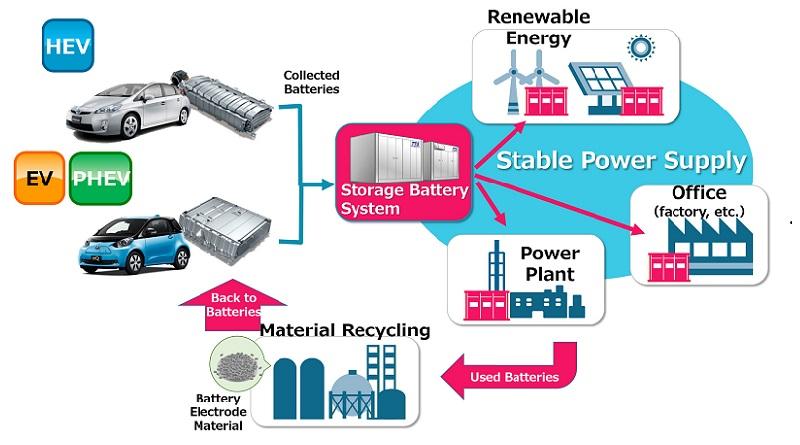L'utility giapponese Chubu Electric Power accoglie a braccia aperte riciclaggio batterie auto ibride Toyota