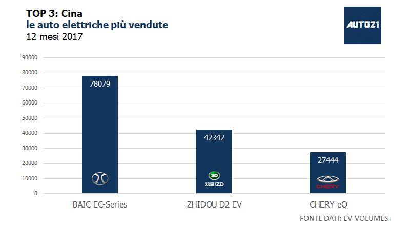 Top3: Cina - le auto elettriche più vendute - anno 2017