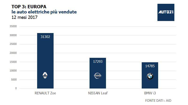 TOP3: Europa - le auto elettriche più vendute - anno 2017