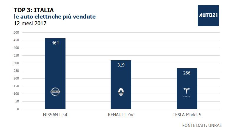 TOP3 Italia le auto elettriche più vendute anno 2017
