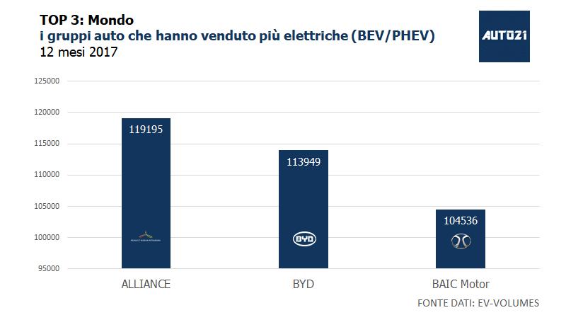 TOP3: Mondo - i gruppi auto che hanno venduto più elettriche anno 2017