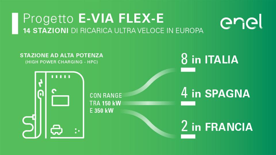 sud Europa ENEL Renault