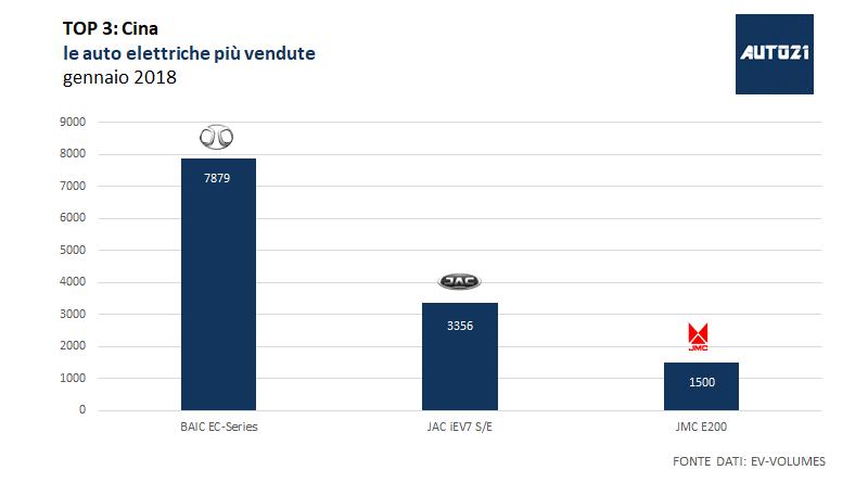 Top3: Cina le auto elettriche più vendute gennaio 2018