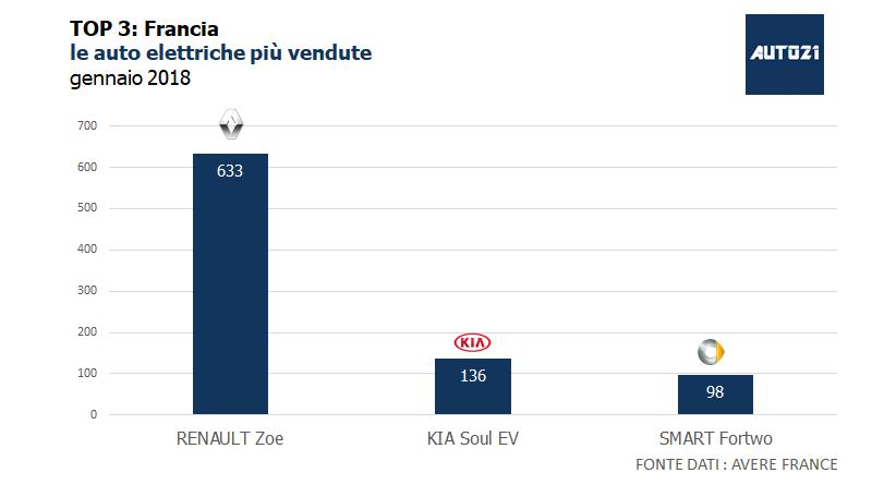 TOP3: Francia – le auto elettriche più vendute – gennaio 2018