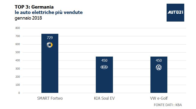 TOP3: Germania – le auto elettriche più vendute – gennaio 2018