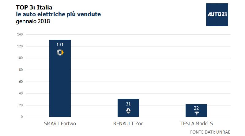 TOP3: Italia – le auto elettriche più vendute – gennaio 2018