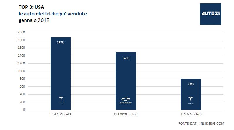 TOP3: USA – le auto elettriche più vendute – gennaio 2018