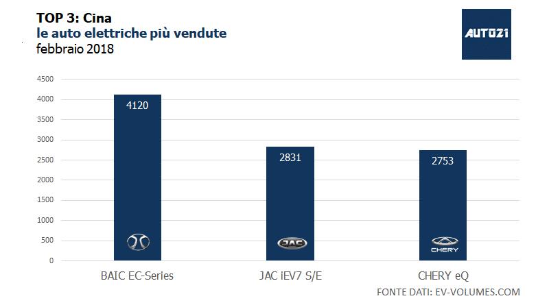 TOP3: Cina – le auto elettriche più vendute – febbraio 2018