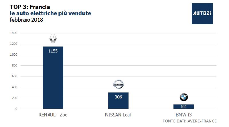 Top3: Francia - le auto elettriche più vendute - febbraio 2018