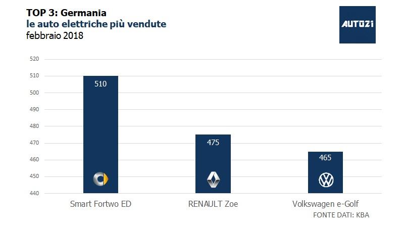 TOP3: Germania - le auto elettriche più vendute - febbraio 2018