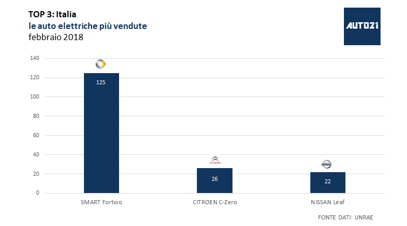 TOP3: Italia – le auto elettriche più vendute – febbraio 2018