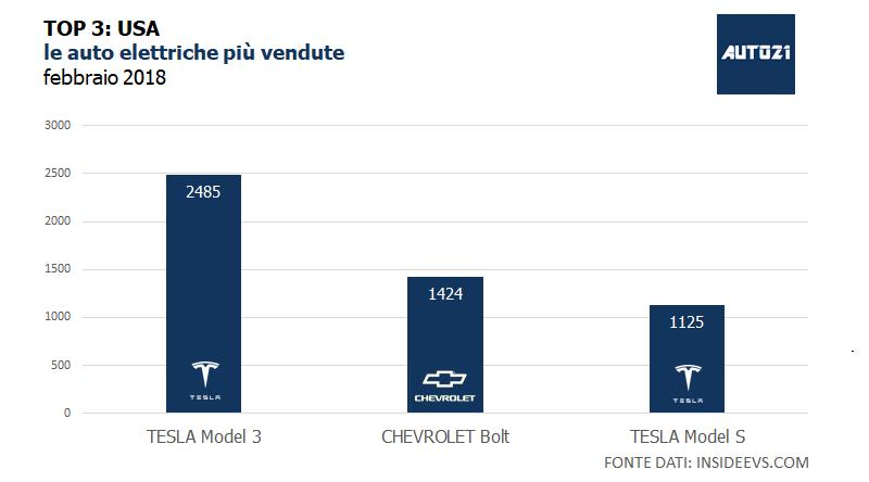 TOP3: USA - le auto elettriche più vendute - febbraio 2018