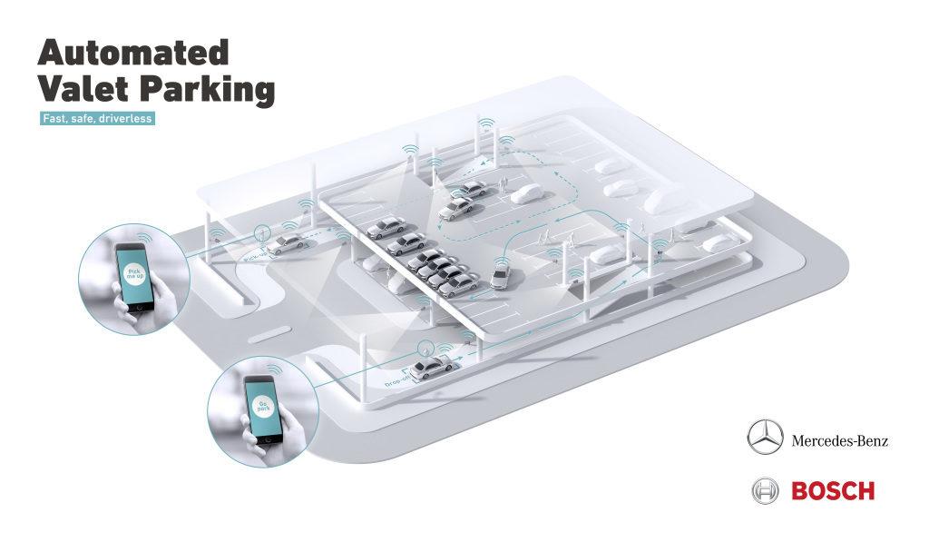 Da Bosch al gruppo Volkswagen il parcheggio automatizzato attira tutti 1