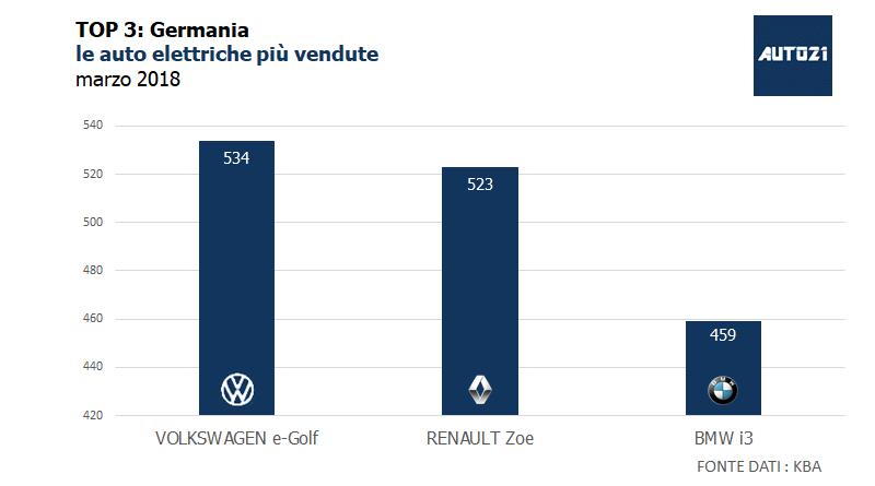 Top3 Germania le auto elettriche più vendute marzo 2018