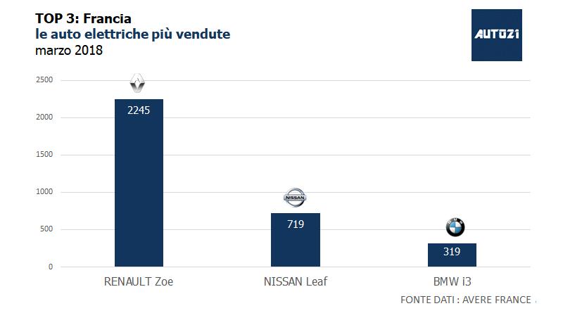 Top3: Francia - le auto elettriche più vendute - marzo 2018