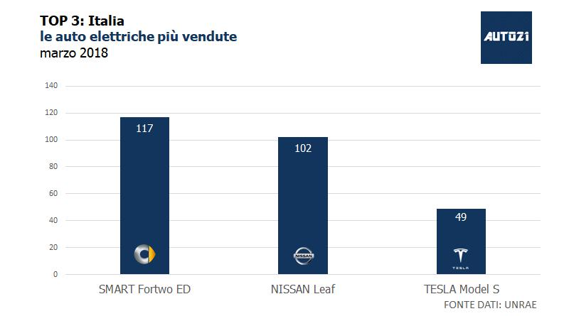 TOP3: Italia - le auto elettriche più vendute - marzo 2018