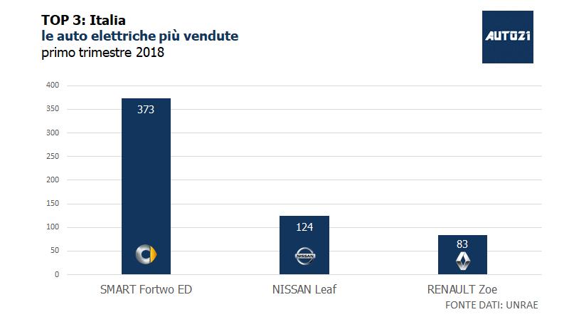 TOP3: Italia - le auto elettriche più vendute - primo trimestre 2018