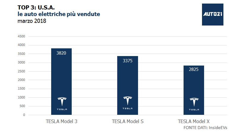 Top3: USA - le auto elettriche più vendute - marzo 2018