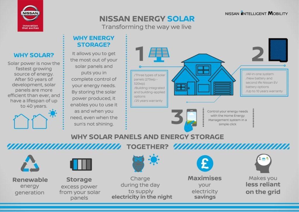 Con Energy Solar ora Nissan fa concorrenza a Tesla anche coi pannelli