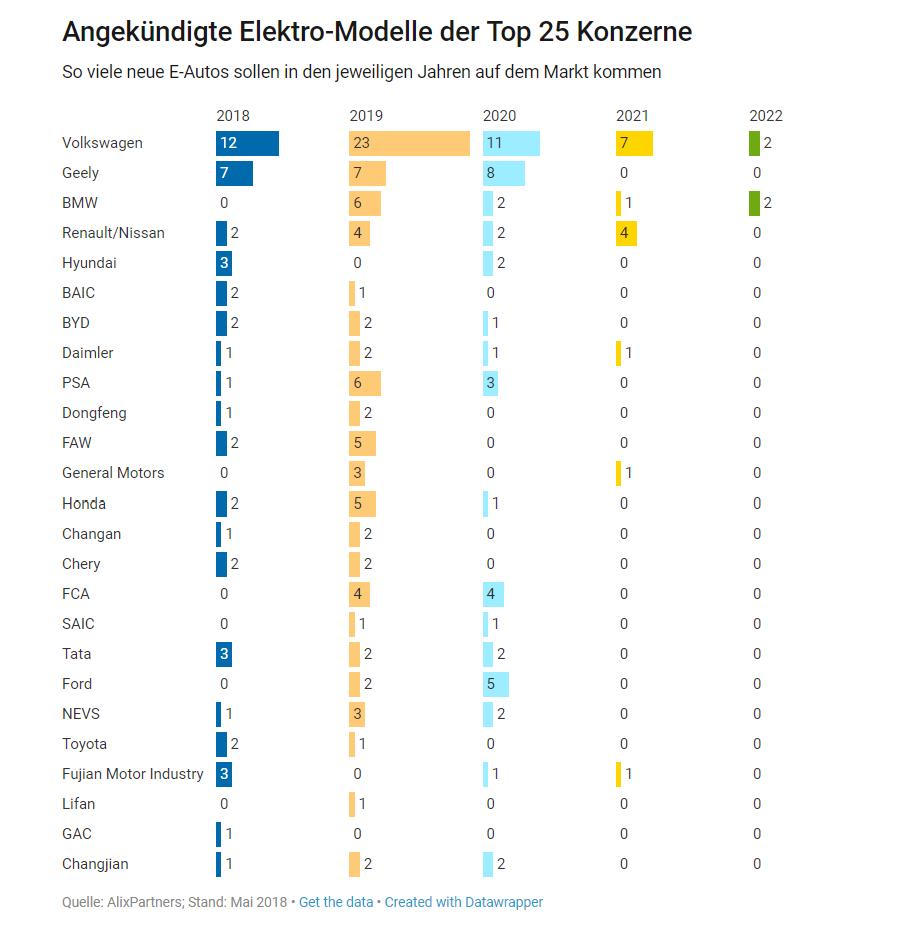 Il gioco al rialzo sulle quote di auto elettriche continua e contagia Ingolstadt
