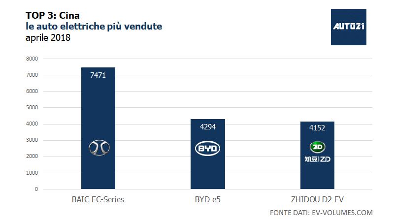 Top3: Cina - le auto elettriche più vendute - aprile 2018