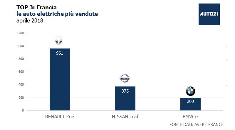 Top3: Francia - le auto elettriche più vendute - aprile 2018