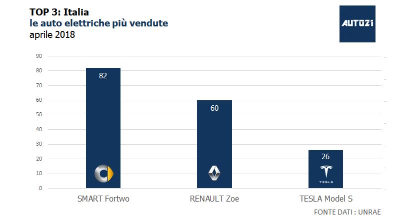 Top3: Italia - le auto elettriche più vendute - aprile 2018 1