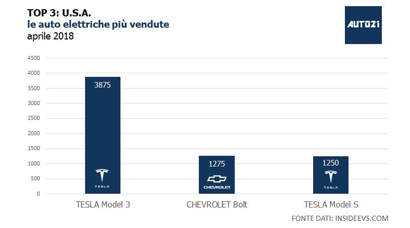 Top3: USA - le auto elettriche più vendute - aprile 2018