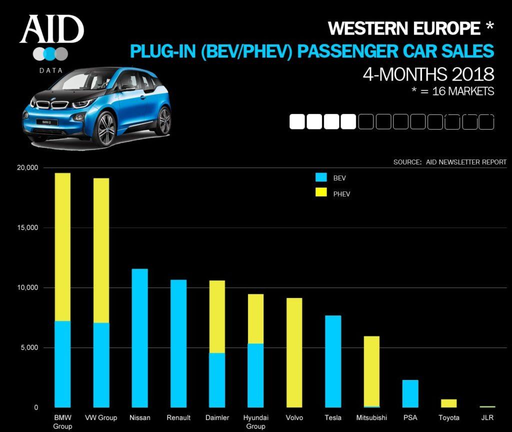 La lunga, lunga estate degli incentivi all'acquisto per le auto elettriche