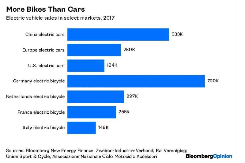 La lunga, lunga estate degli incentivi all'acquisto per le auto elettriche 1