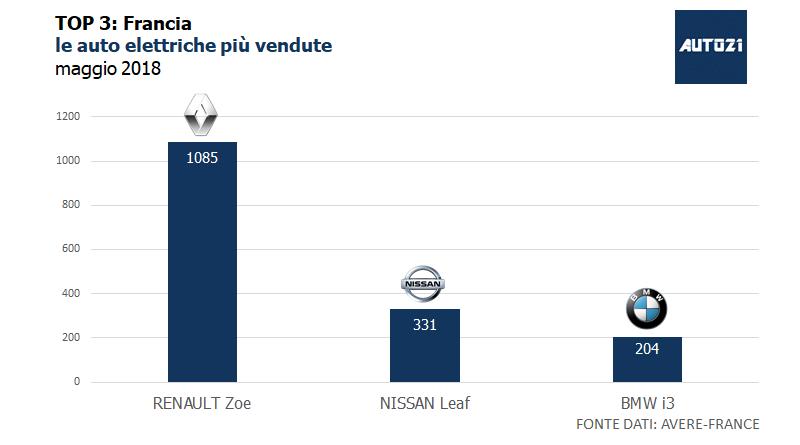 Top3 : Francia - le auto elettriche più vendute - maggio 2018